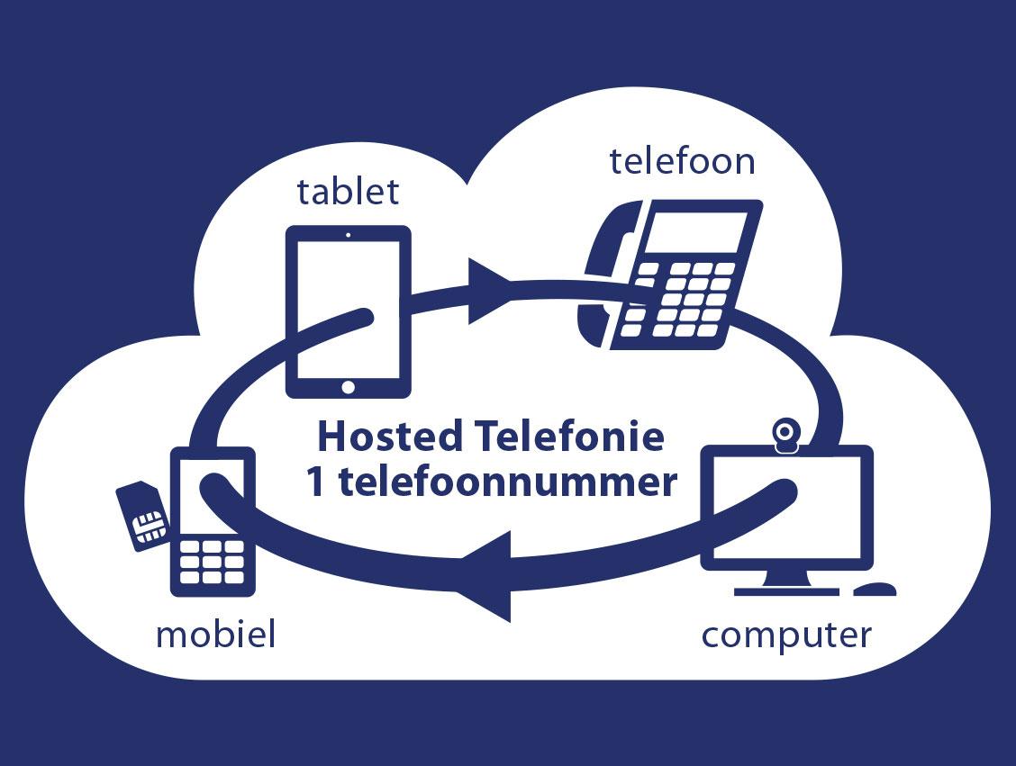 hostedtelefonie-web